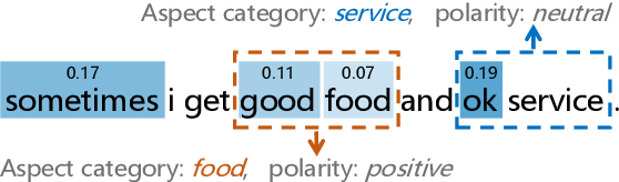 Figure 1 for CAN: Constrained Attention Networks for Multi-Aspect Sentiment Analysis