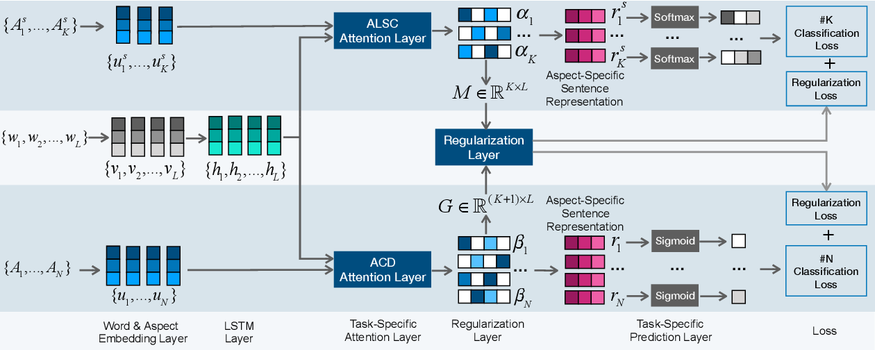 Figure 3 for CAN: Constrained Attention Networks for Multi-Aspect Sentiment Analysis