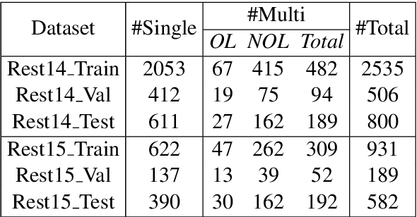 Figure 2 for CAN: Constrained Attention Networks for Multi-Aspect Sentiment Analysis