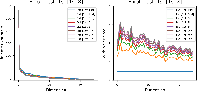 Figure 3 for A Principle Solution for Enroll-Test Mismatch in Speaker Recognition