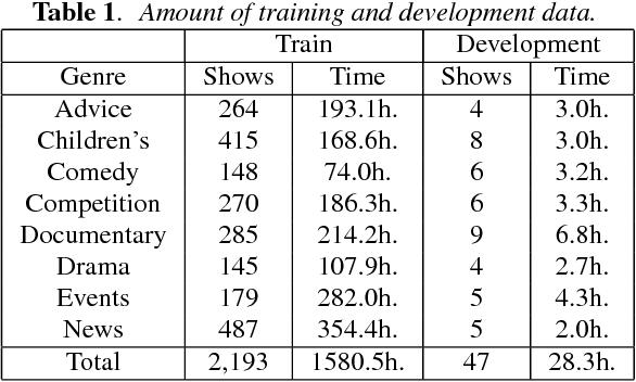 Figure 1 for The 2015 Sheffield System for Transcription of Multi-Genre Broadcast Media