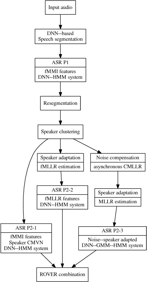 Figure 2 for The 2015 Sheffield System for Transcription of Multi-Genre Broadcast Media