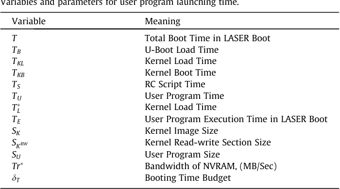 Table 3 from LASER: Latency-Aware Segment Relocation for non