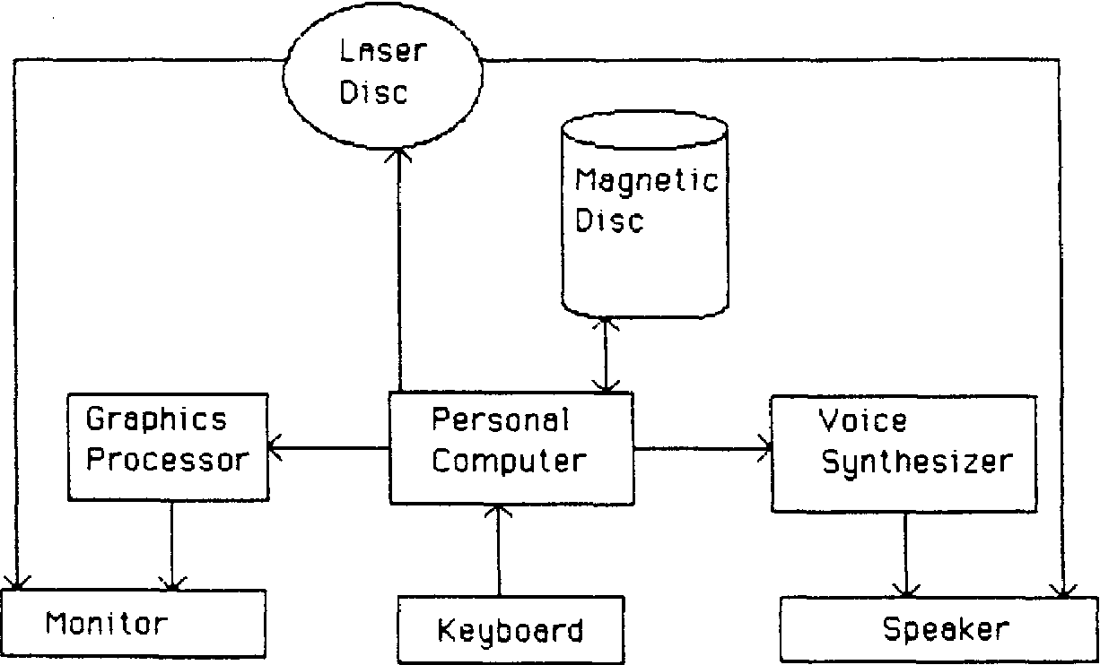 A videodisc training system for academic computing services
