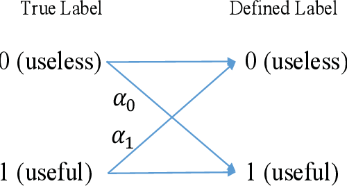 Figure 1 for Accelerating Generalized Benders Decomposition for Wireless Resource Allocation