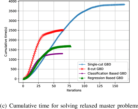 Figure 4 for Accelerating Generalized Benders Decomposition for Wireless Resource Allocation
