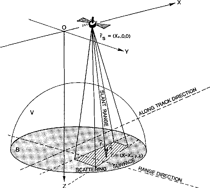 Figure 1 From Born Inversion Of Surface Scattered Sar Synthetic
