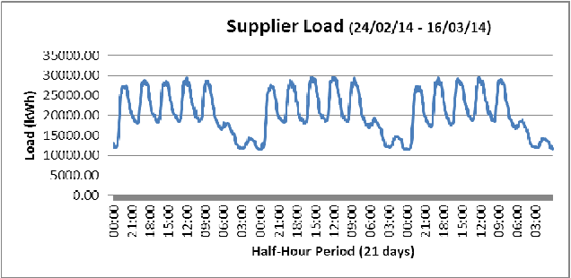 Fig. 1. One month supplier load in kWh from 24/02/14 - 16/03/14 for half-hour intervals