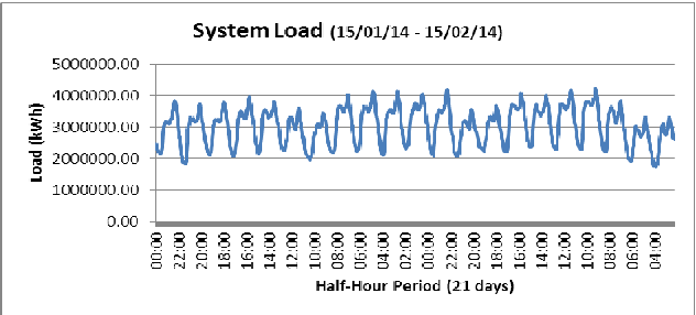 Fig. 2. One month system load in kWh from 24/02/14 - 16/03/14 for half-hour intervals