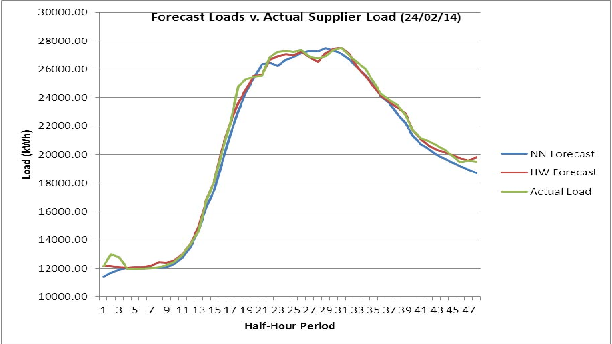 Fig. 3. Forecast methods v. actual load for a day (24/02/14) in half-hour intervals