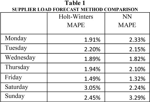 Table 1 SUPPLIER LOAD FORECAST METHOD COMPARISON