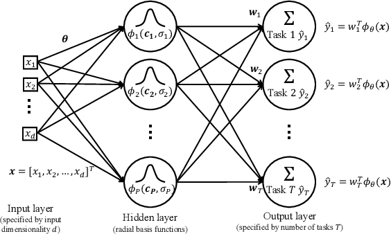Figure 1 for Learning an Interpretable Graph Structure in Multi-Task Learning
