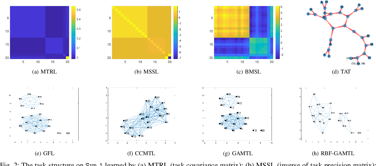 Figure 2 for Learning an Interpretable Graph Structure in Multi-Task Learning