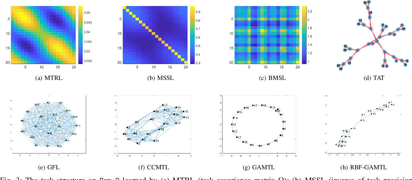 Figure 3 for Learning an Interpretable Graph Structure in Multi-Task Learning