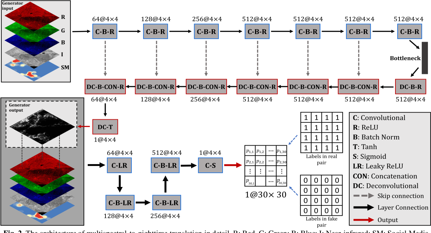 Figure 3 for Translating multispectral imagery to nighttime imagery via conditional generative adversarial networks