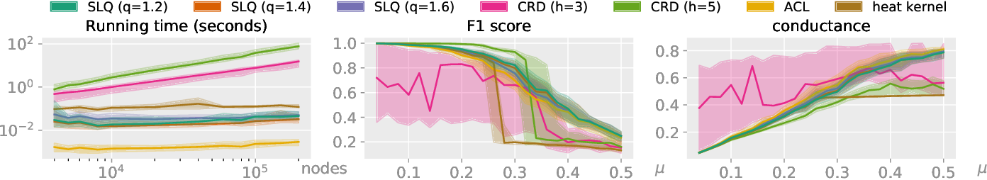 Figure 4 for Strongly local p-norm-cut algorithms for semi-supervised learning and local graph clustering