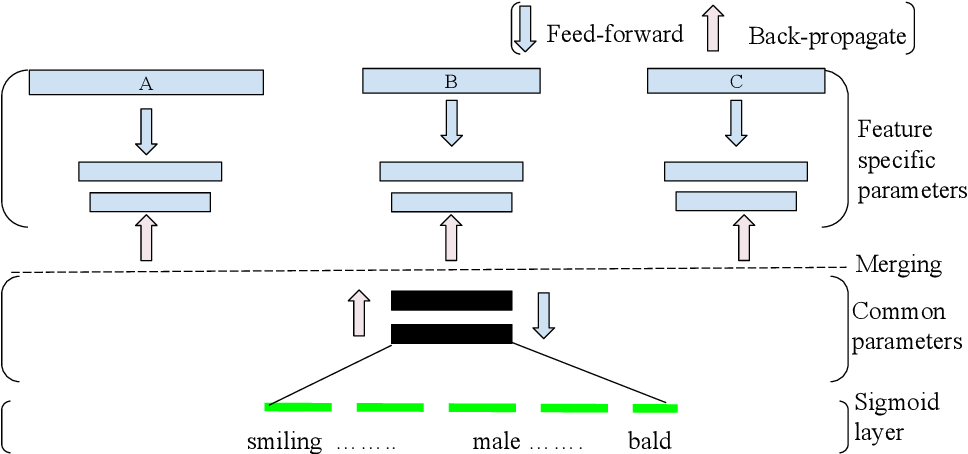 Figure 3 for Deep fusion of visual signatures for client-server facial analysis