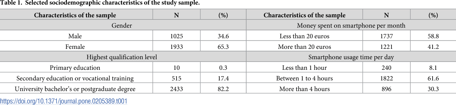 development and validation of the smartphone addiction inventory