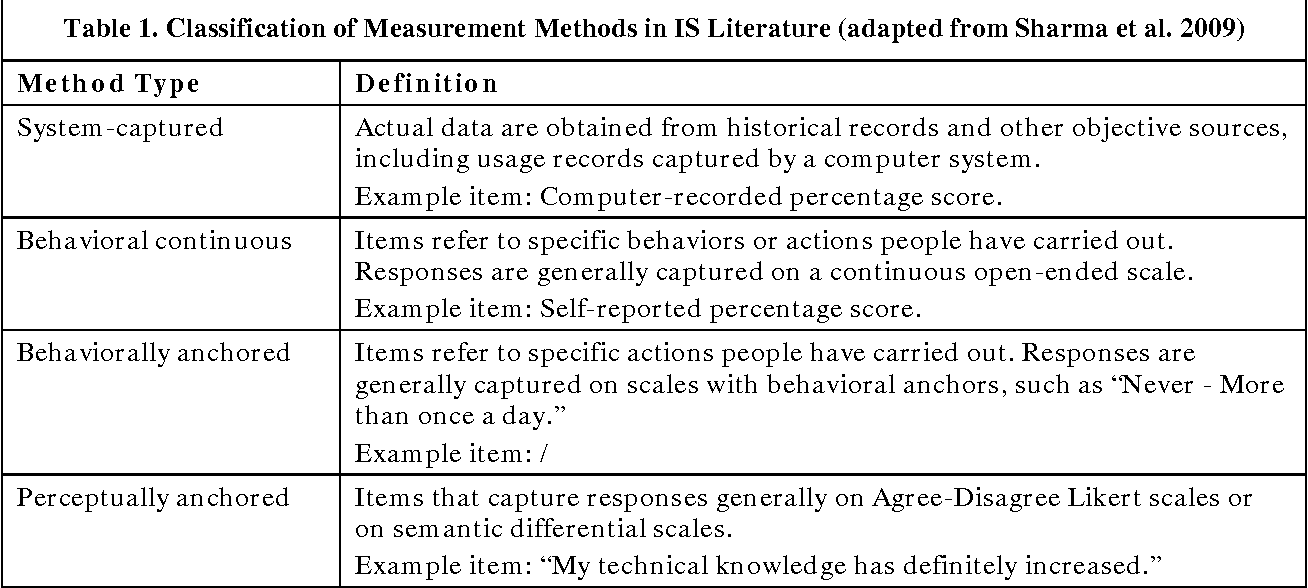 Table 1 from Examining the Effect of Different Measurements of ...