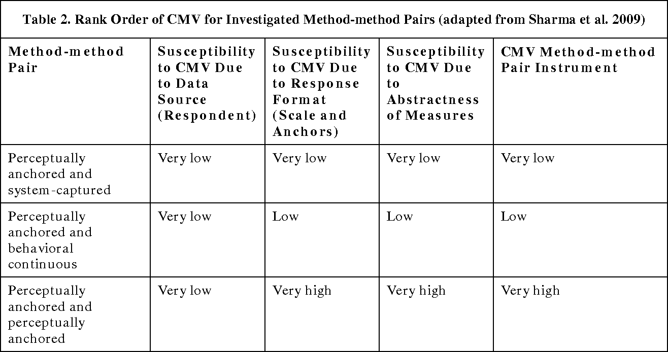 Table 2 from Examining the Effect of Different Measurements of ...