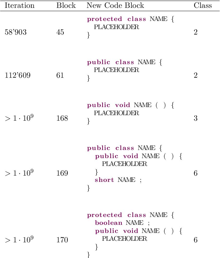 Figure 3 for Automatic Programming Through Combinatorial Evolution