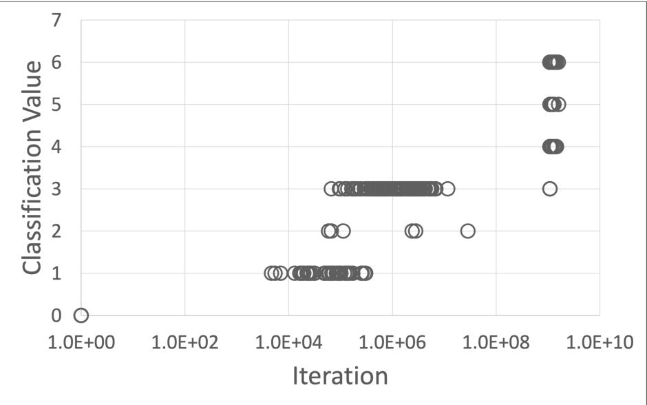 Figure 2 for Automatic Programming Through Combinatorial Evolution