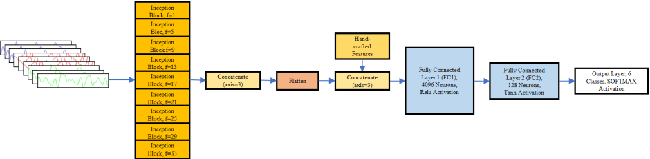 Figure 1 for HAR-Net:Fusing Deep Representation and Hand-crafted Features for Human Activity Recognition