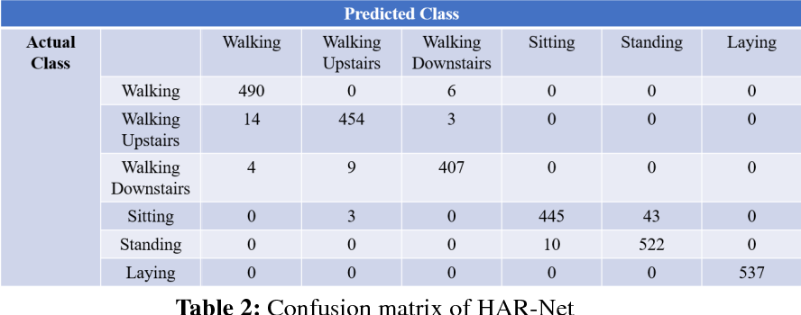Figure 4 for HAR-Net:Fusing Deep Representation and Hand-crafted Features for Human Activity Recognition