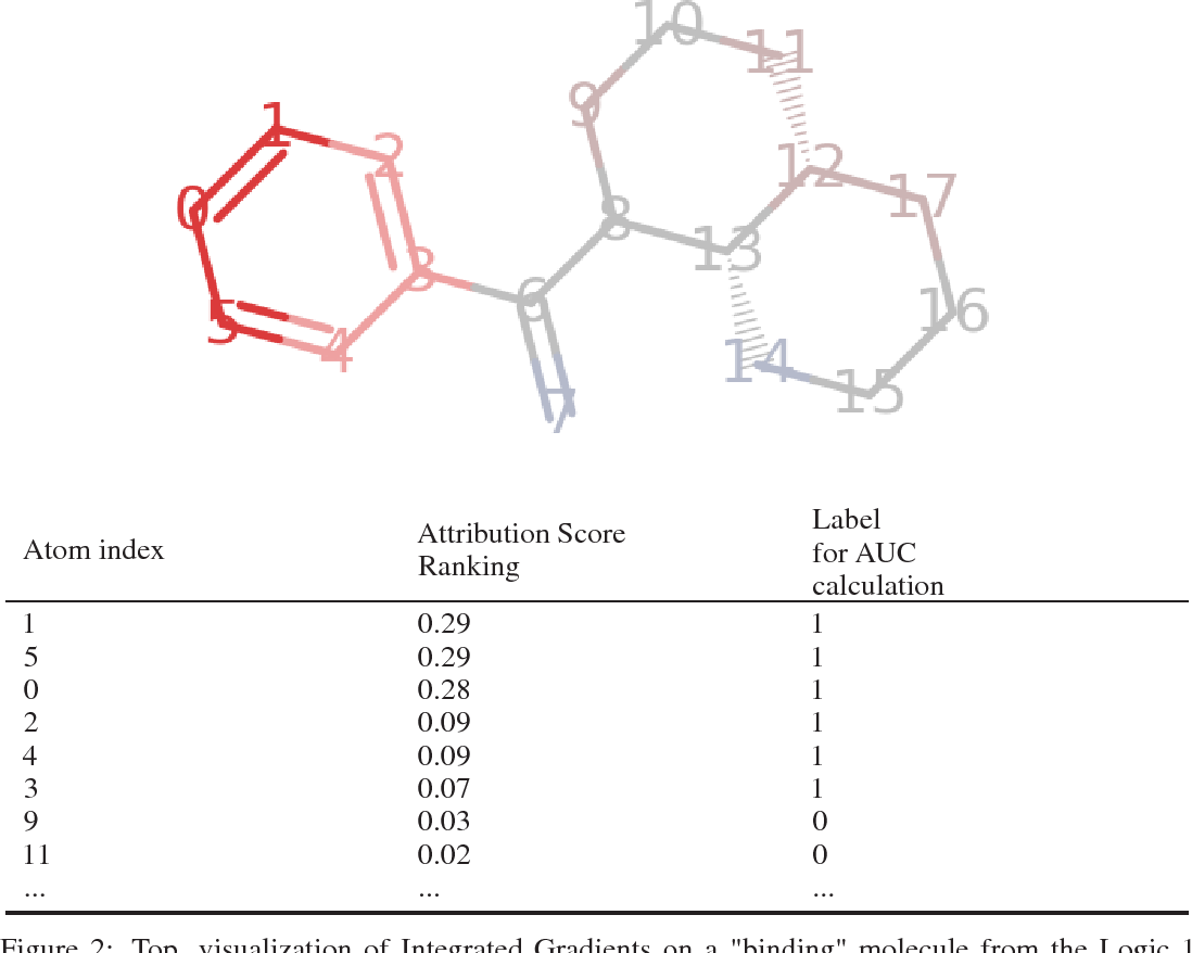 Figure 3 for Using Attribution to Decode Dataset Bias in Neural Network Models for Chemistry