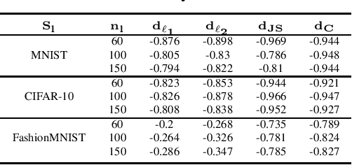 Figure 3 for MixMOOD: A systematic approach to class distribution mismatch in semi-supervised learning using deep dataset dissimilarity measures