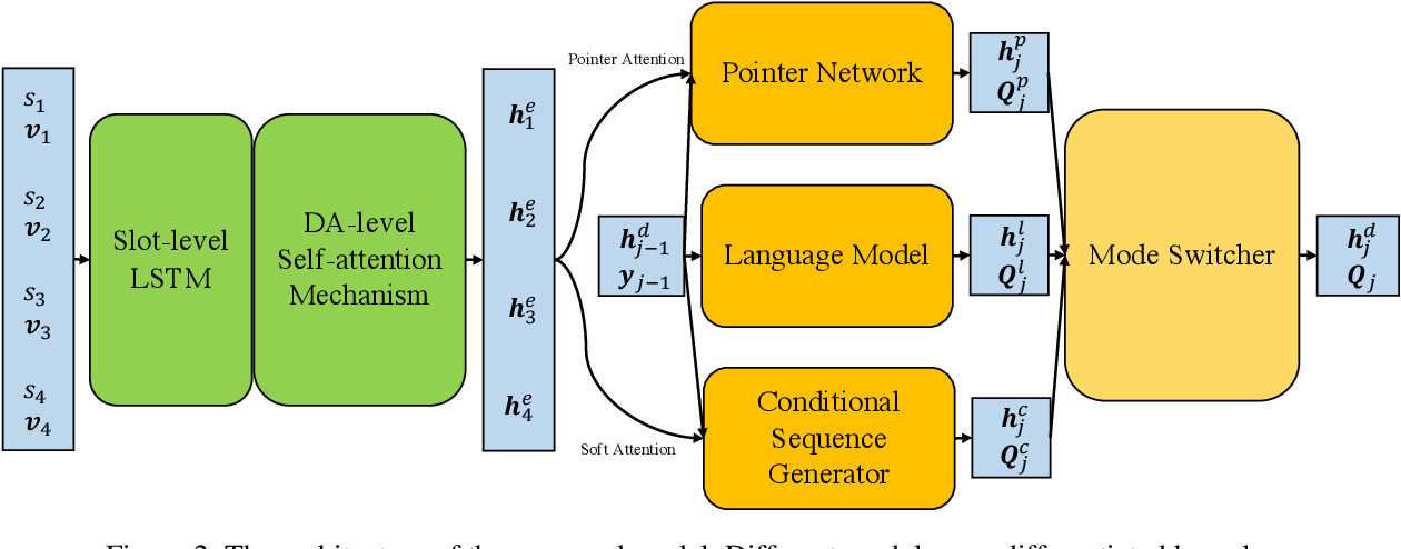 Figure 3 for Interpretable NLG for Task-oriented Dialogue Systems with Heterogeneous Rendering Machines