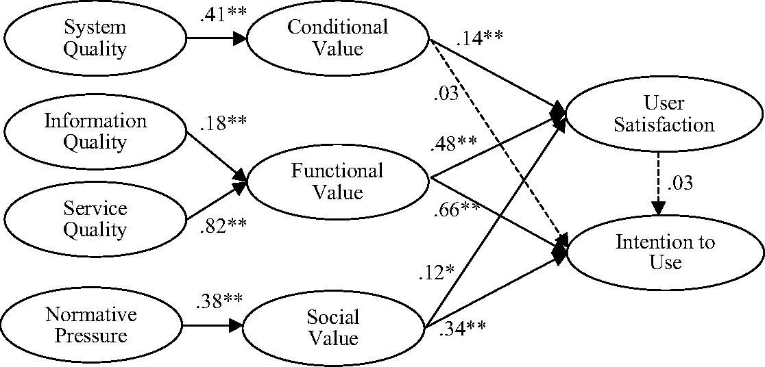 Figure 2: The Rival Model