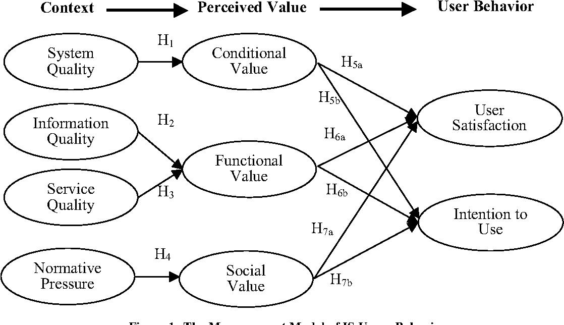 Figure 1: The Measurement Model of IS Usage Behavior