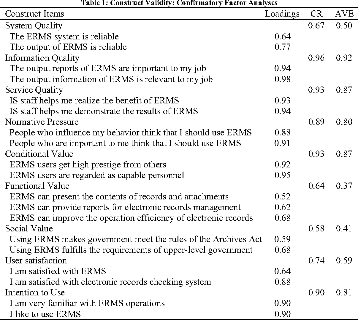 Table 1: Construct Validity: Confirmatory Factor Analyses