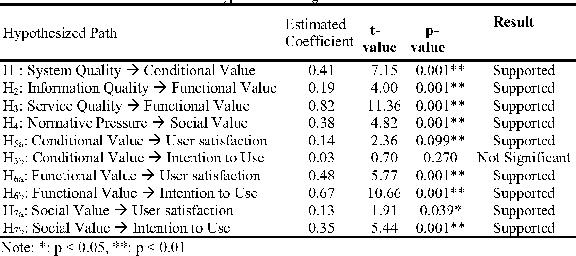 Table 2: Results of Hypotheses Testing of the Measurement Model