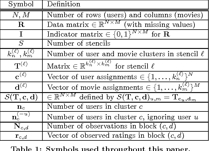 Figure 2 for ACCAMS: Additive Co-Clustering to Approximate Matrices Succinctly