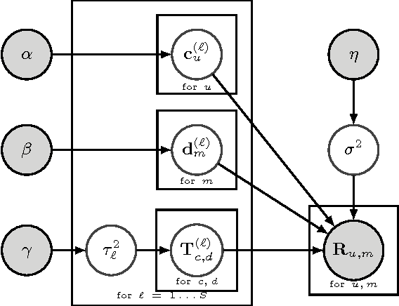 Figure 3 for ACCAMS: Additive Co-Clustering to Approximate Matrices Succinctly