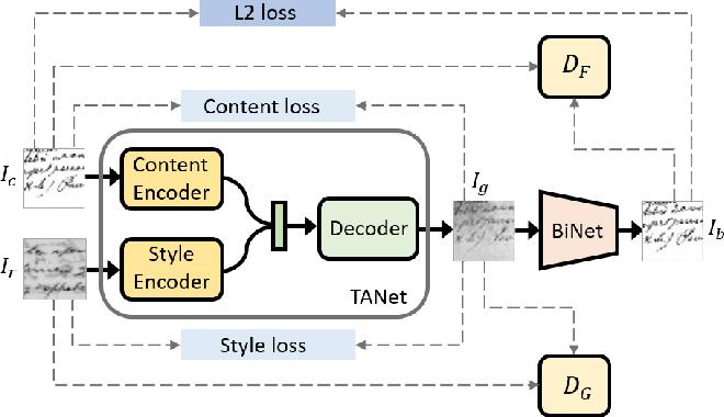 Figure 1 for Improving Document Binarization via Adversarial Noise-Texture Augmentation