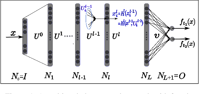 Figure 1 for On the relationship between multitask neural networks and multitask Gaussian Processes