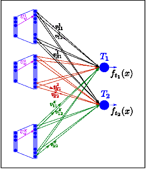Figure 3 for On the relationship between multitask neural networks and multitask Gaussian Processes
