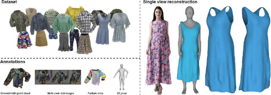 Figure 1 for Deep Fashion3D: A Dataset and Benchmark for 3D Garment Reconstruction from Single Images