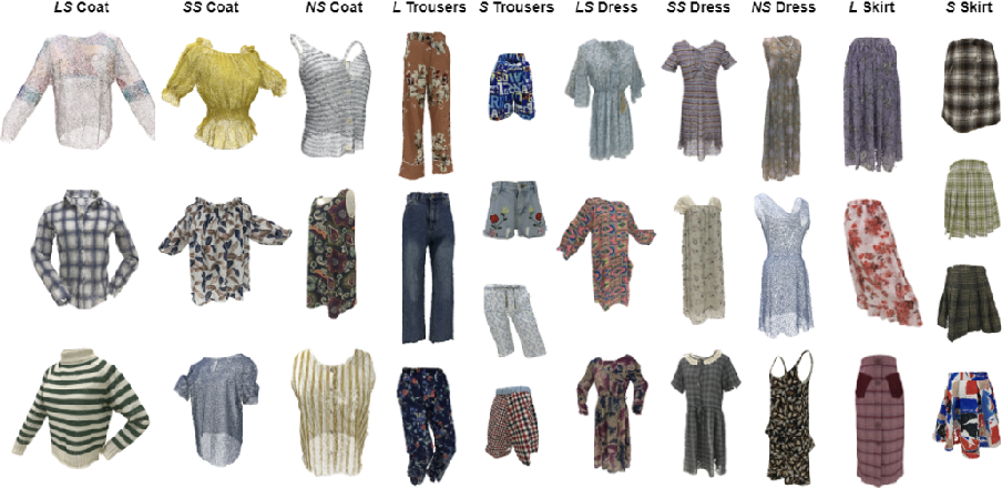 Figure 3 for Deep Fashion3D: A Dataset and Benchmark for 3D Garment Reconstruction from Single Images