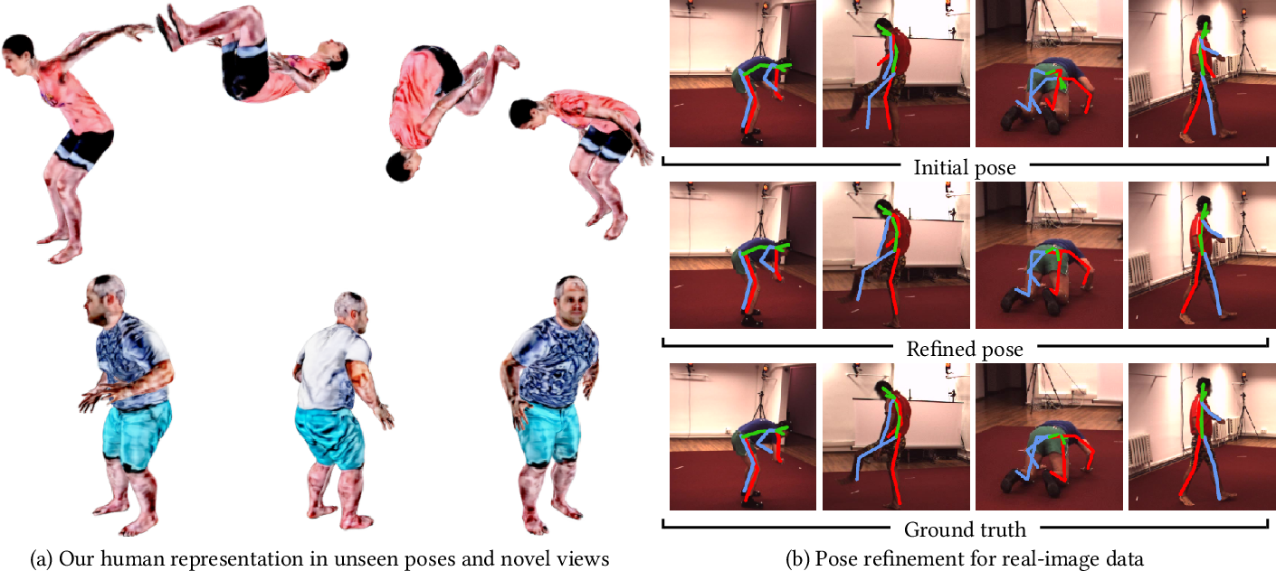 Figure 1 for A-NeRF: Surface-free Human 3D Pose Refinement via Neural Rendering