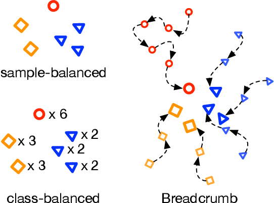 Figure 1 for Breadcrumbs: Adversarial Class-Balanced Sampling for Long-tailed Recognition