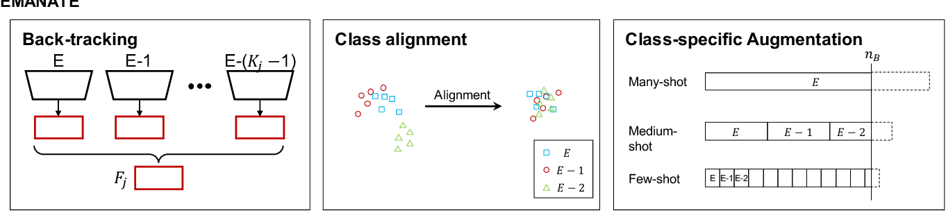 Figure 3 for Breadcrumbs: Adversarial Class-Balanced Sampling for Long-tailed Recognition