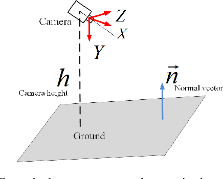 Figure 1 for Ground Plane based Absolute Scale Estimation for Monocular Visual Odometry