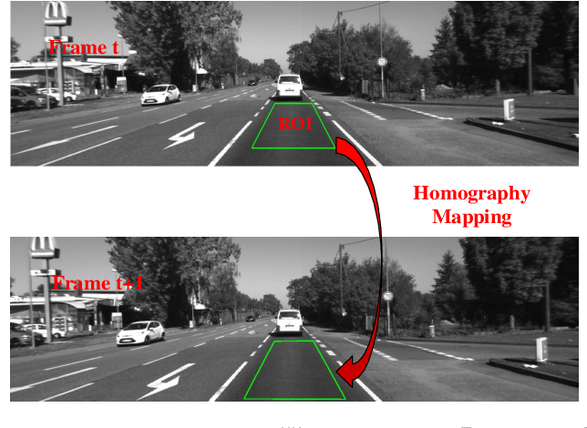 Figure 3 for Ground Plane based Absolute Scale Estimation for Monocular Visual Odometry