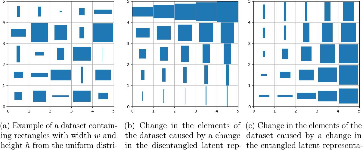 Figure 1 for Evaluating Disentangled Representations