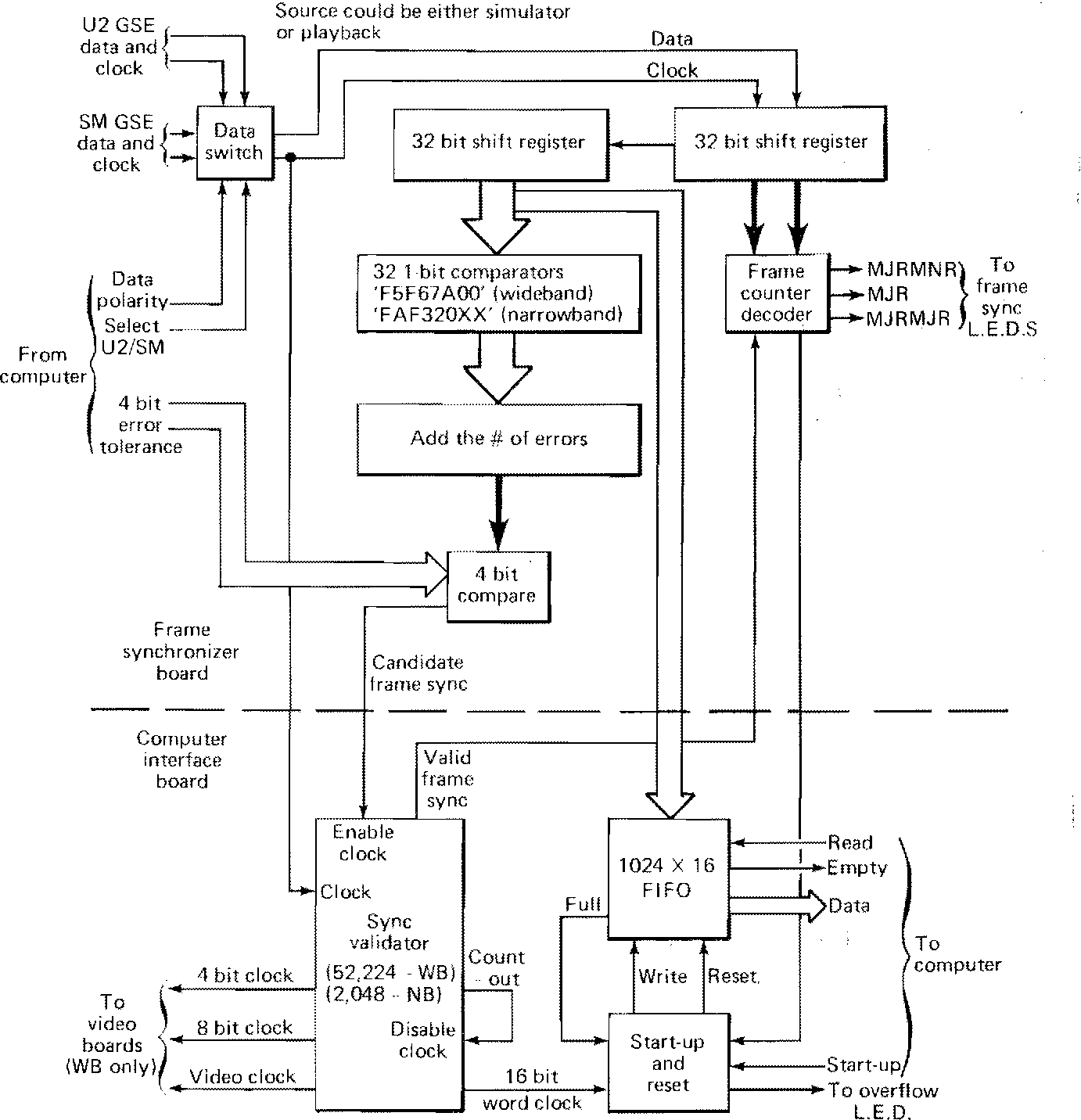 1 Bit Comparator Block Diagram Figure 11 From The Johns Hopkins Uniiiersity Applied Physics Of Frame Synchronizer Computer Interface