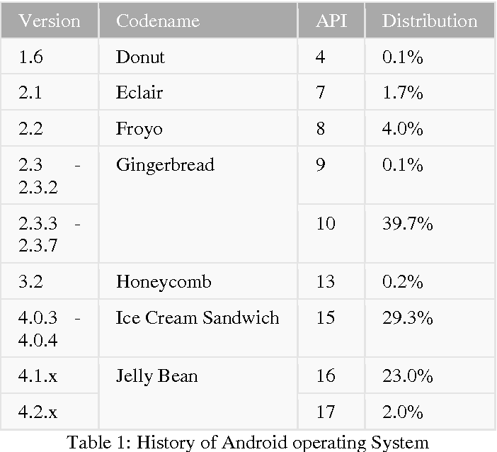 Table 1 from Securing RJSON data between Middleware and